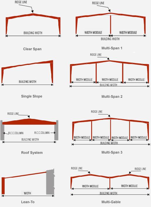 Bảng báo giá xây dựng nhà thép tiền chế zamil - tháng 102015